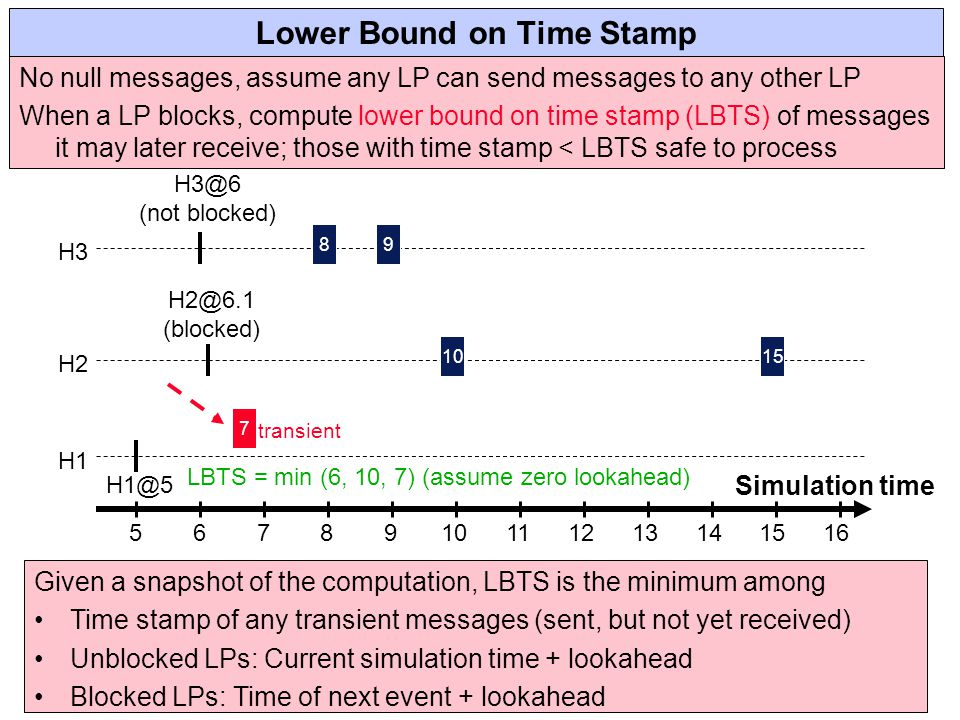 Lower Bound on Time Stamp