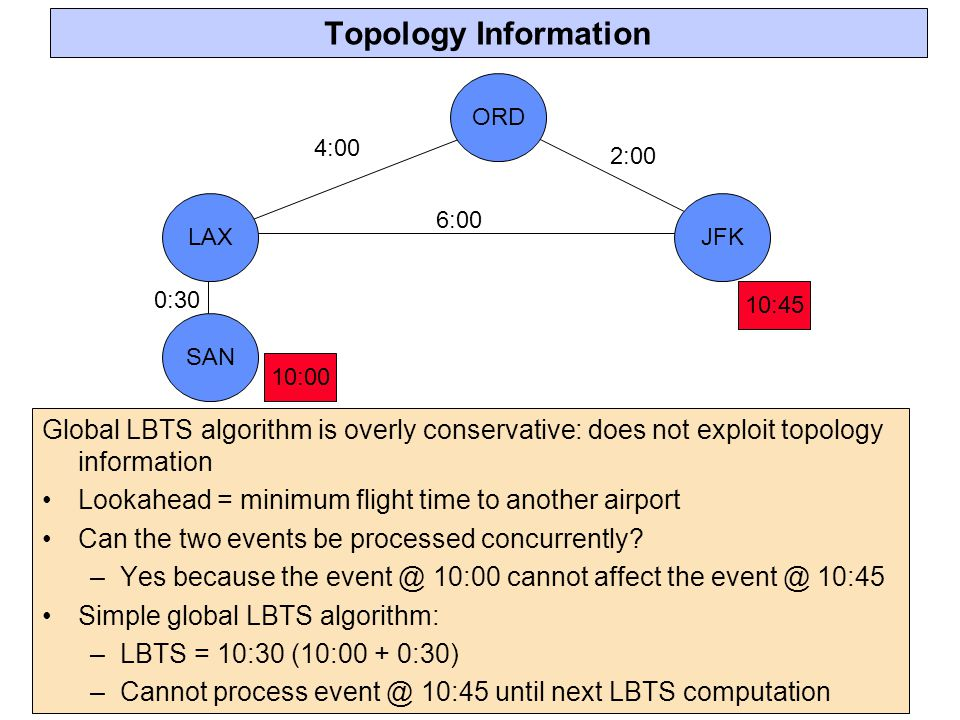 Topology Information 6:00. 2:00. 4:00. 0:30. 10:00. 10:45. ORD. JFK. LAX. SAN.