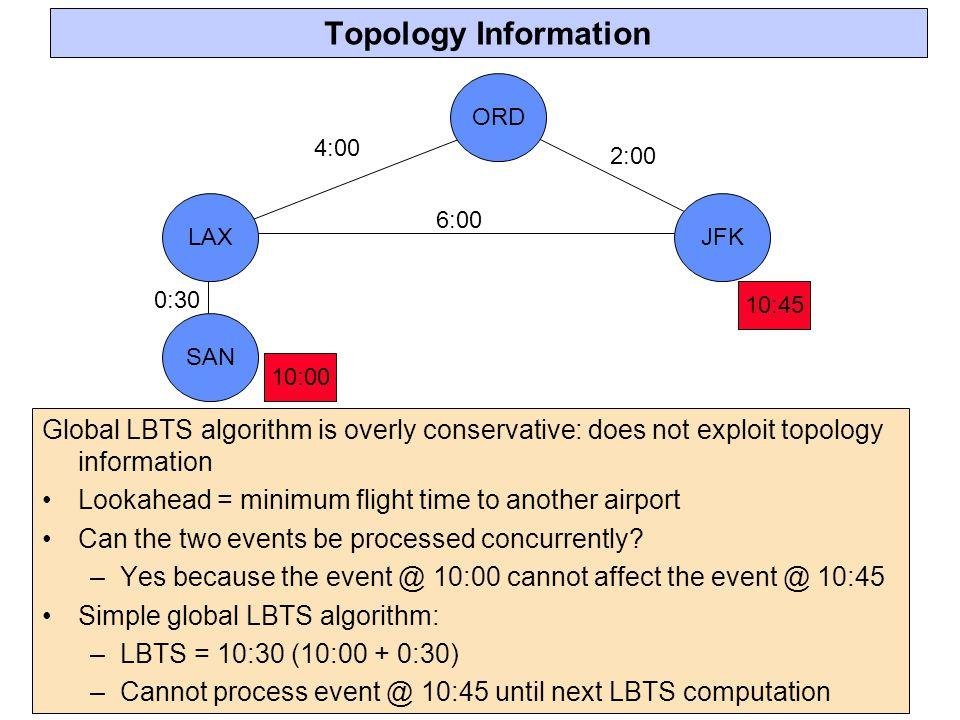 Topology Information 6:00. 2:00. 4:00. 0:30. 10:00. 10:45. ORD. JFK. LAX. SAN.