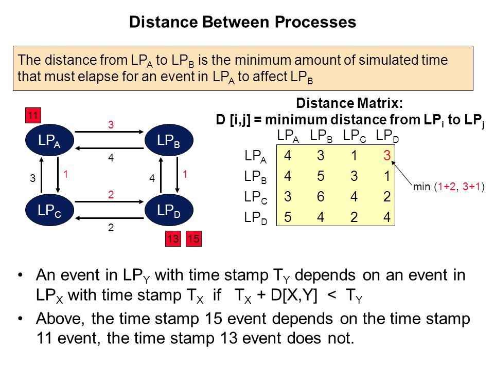 Distance Between Processes