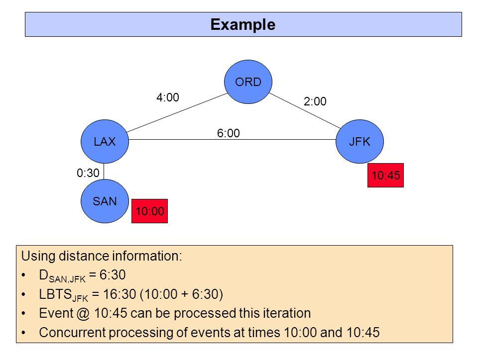 Example Using distance information: DSAN,JFK = 6:30