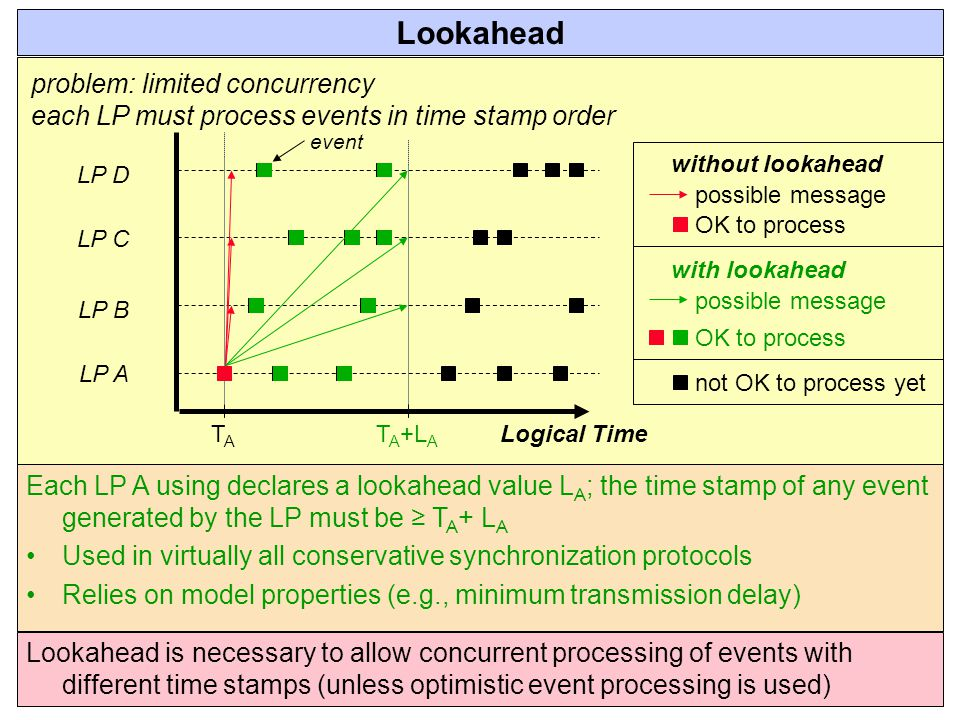 Lookahead problem: limited concurrency