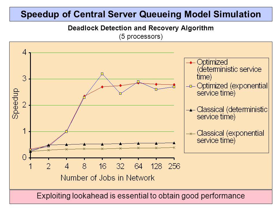 Speedup of Central Server Queueing Model Simulation