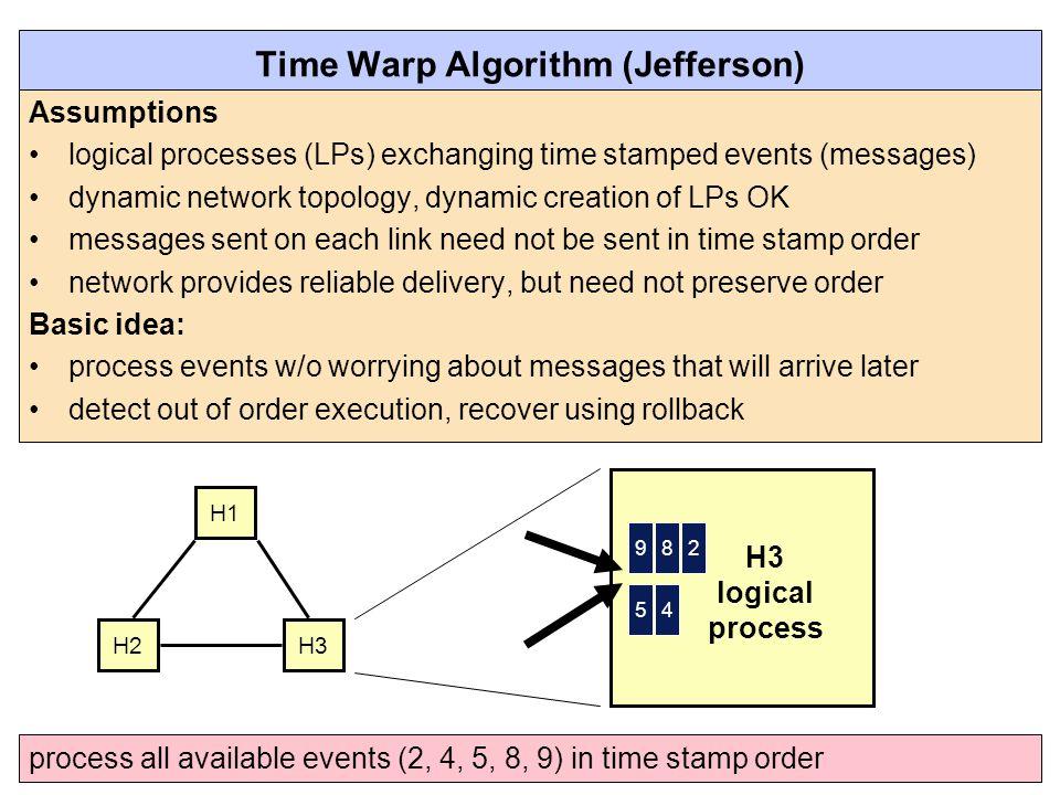 Time Warp Algorithm (Jefferson)