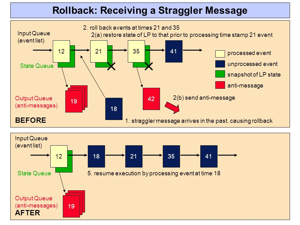 Rollback: Receiving a Straggler Message