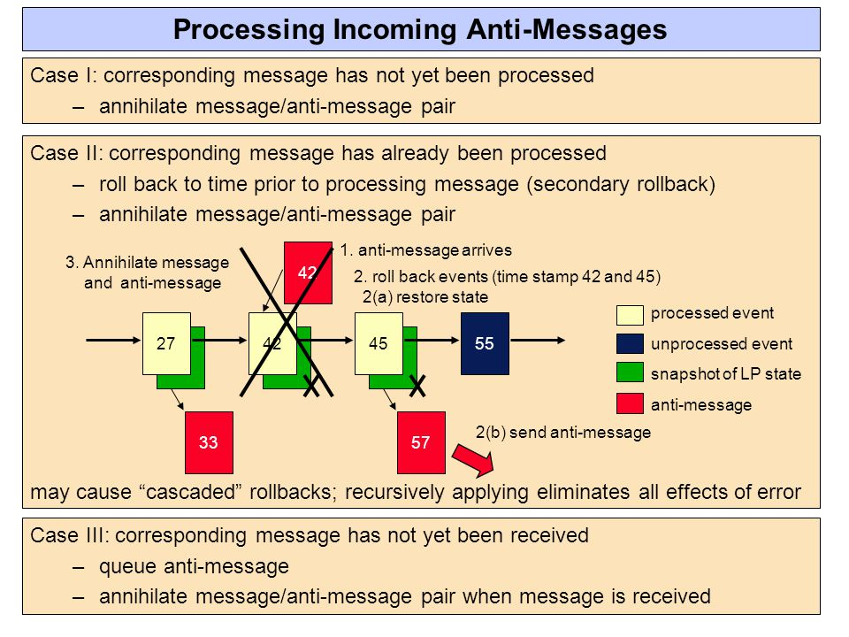 Processing Incoming Anti-Messages
