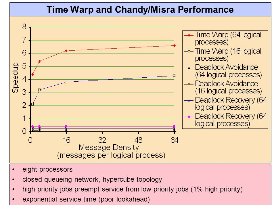 Time Warp and Chandy/Misra Performance