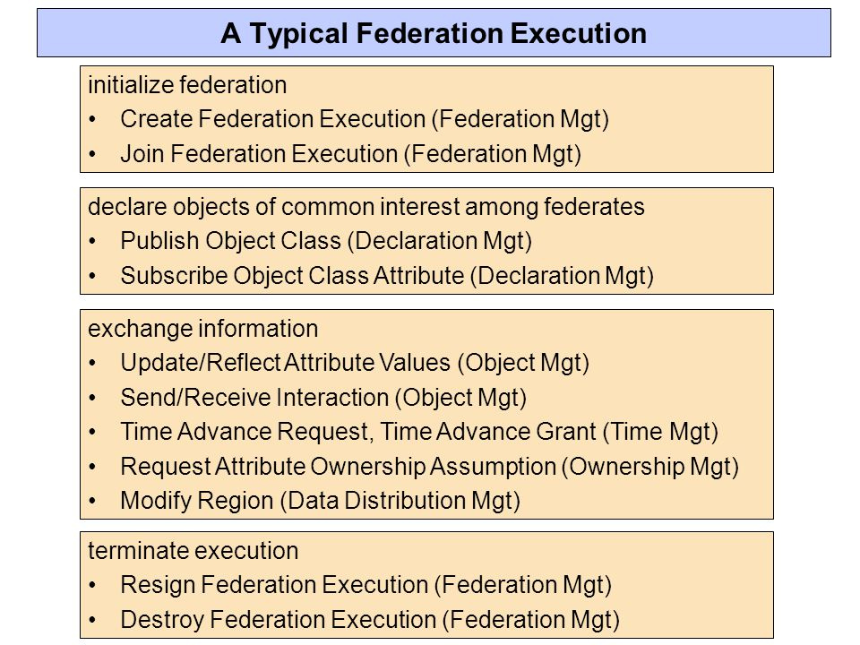 A Typical Federation Execution