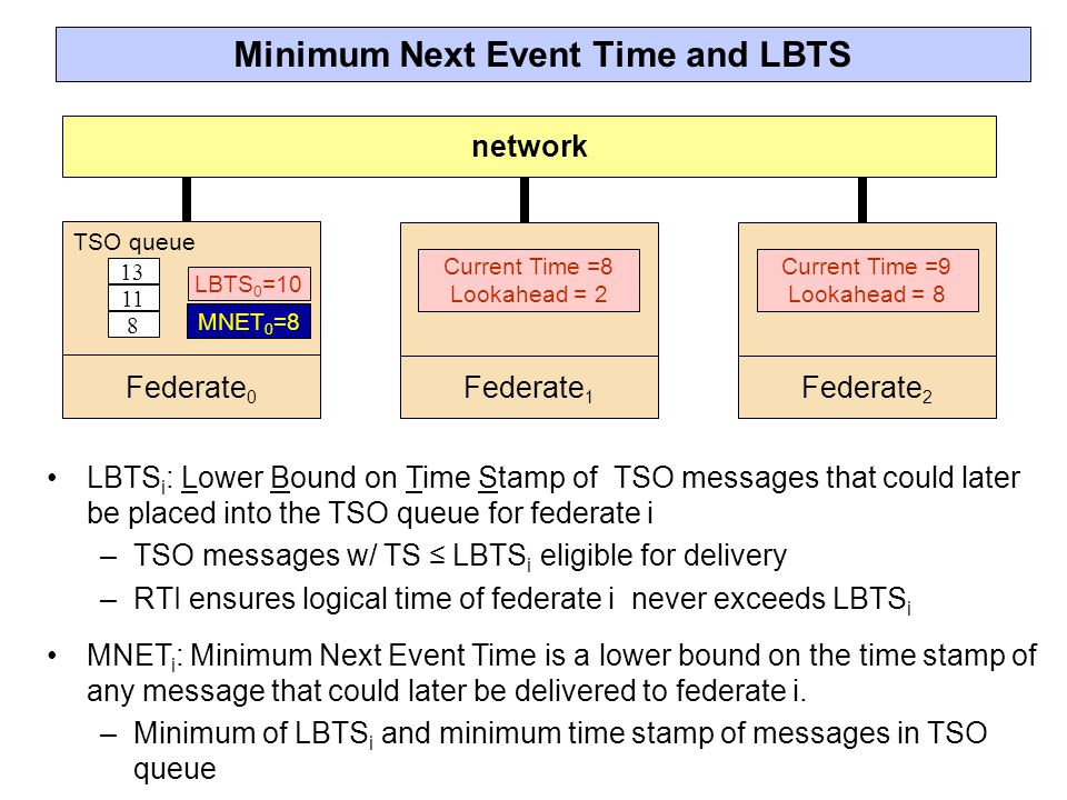 Minimum Next Event Time and LBTS