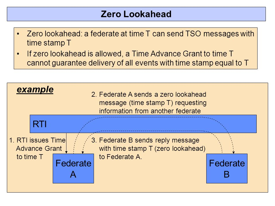 Zero Lookahead example