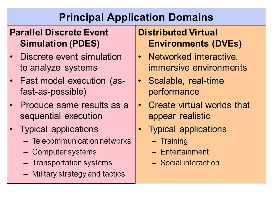 Principal Application Domains