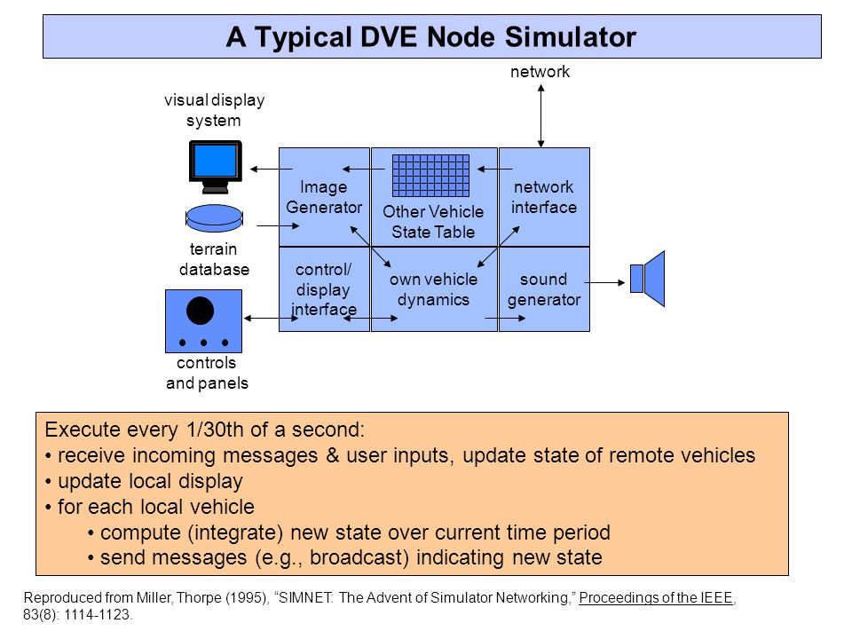 A Typical DVE Node Simulator