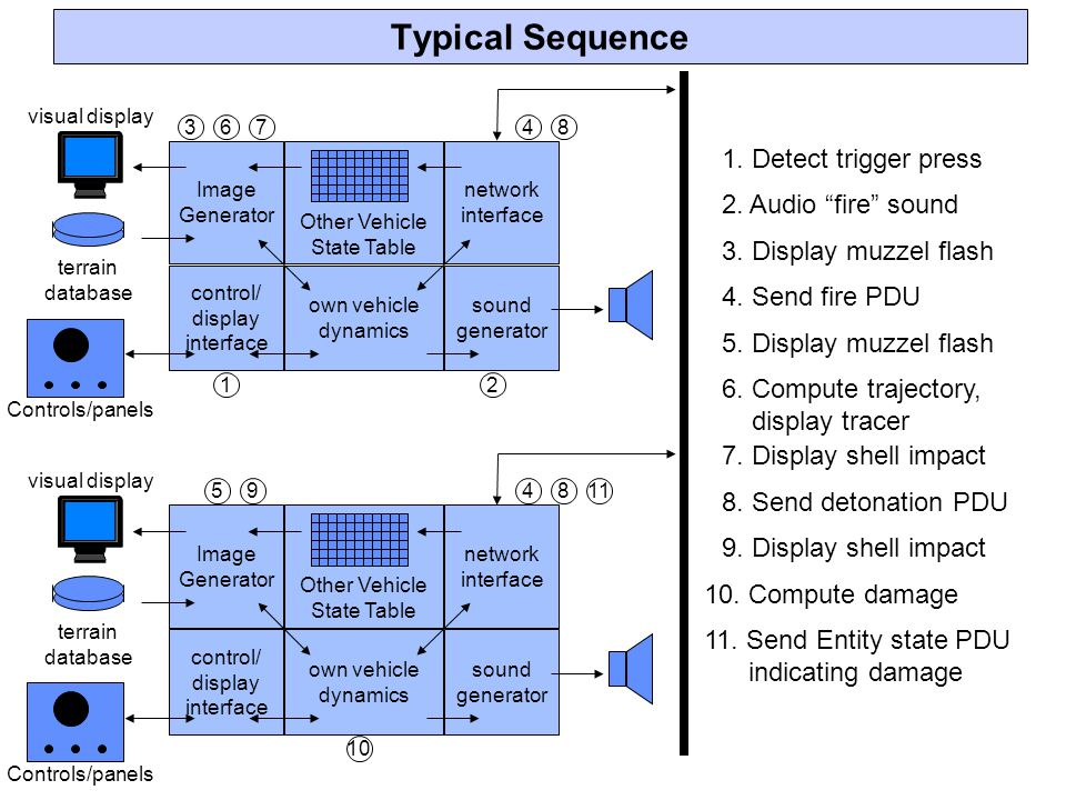 Typical Sequence 1. Detect trigger press 2. Audio fire sound