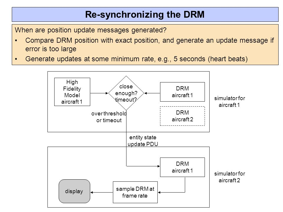 Re-synchronizing the DRM