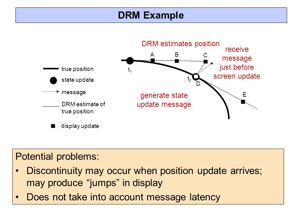 Does not take into account message latency