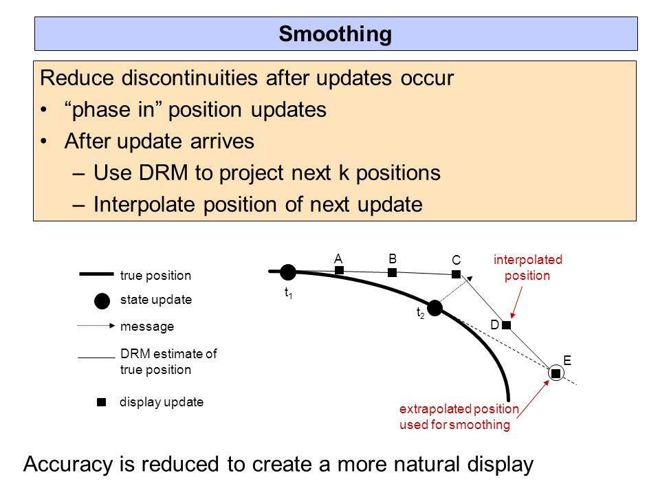 Reduce discontinuities after updates occur phase in position updates