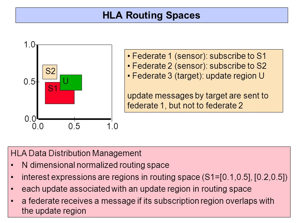 HLA Routing Spaces 1.0 Federate 1 (sensor): subscribe to S1