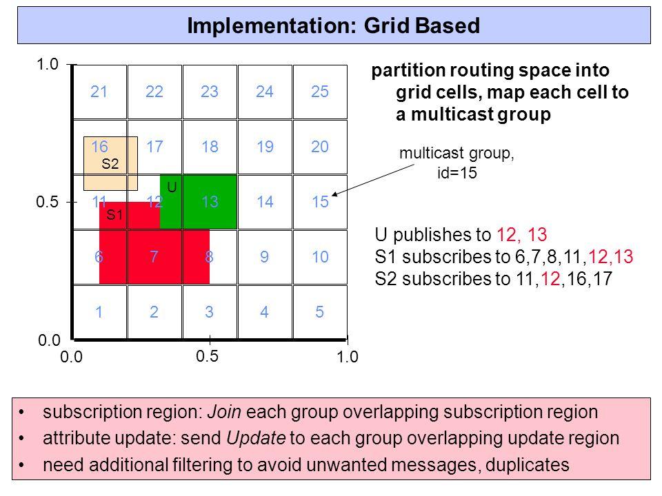 Implementation: Grid Based