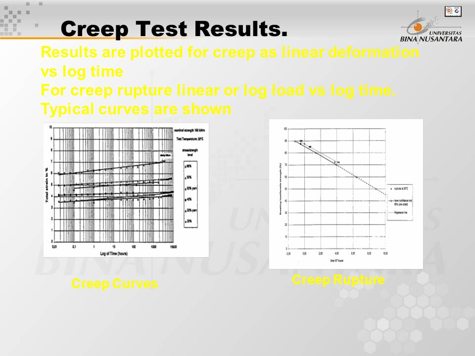 Creep Test Results.