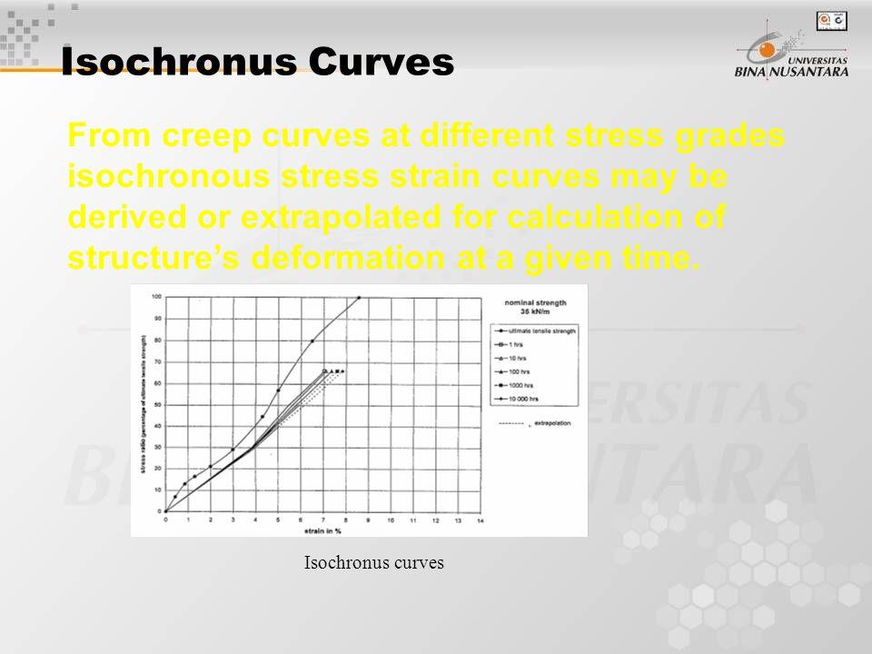 Isochronus Curves