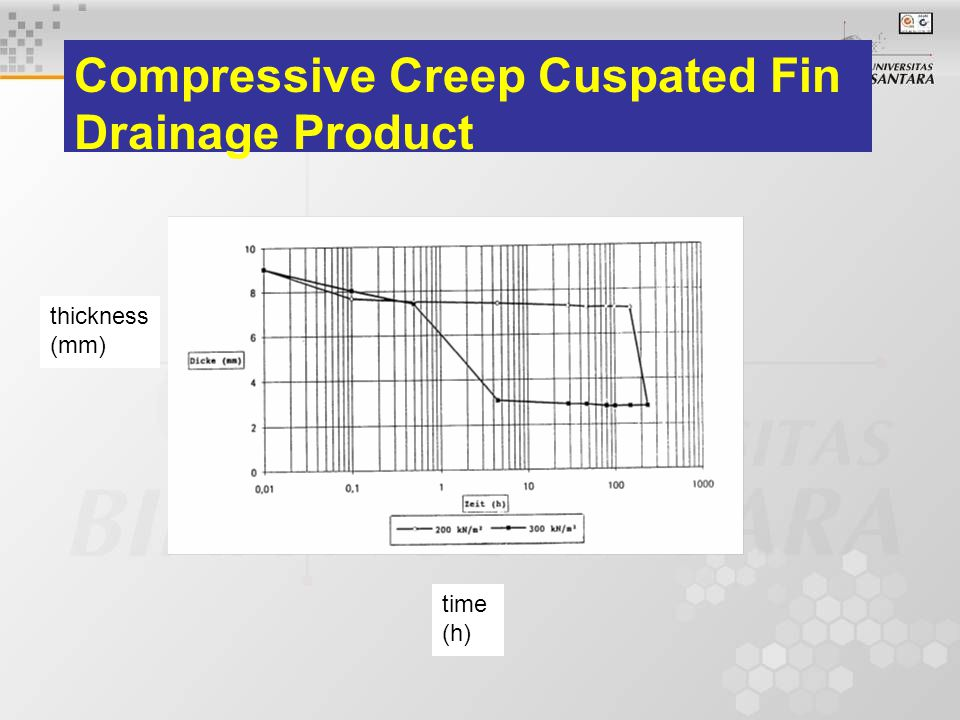 Compressive Creep Cuspated Fin Drainage Product