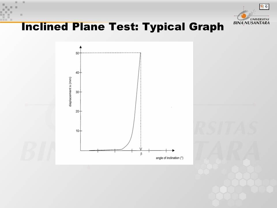 Inclined Plane Test: Typical Graph