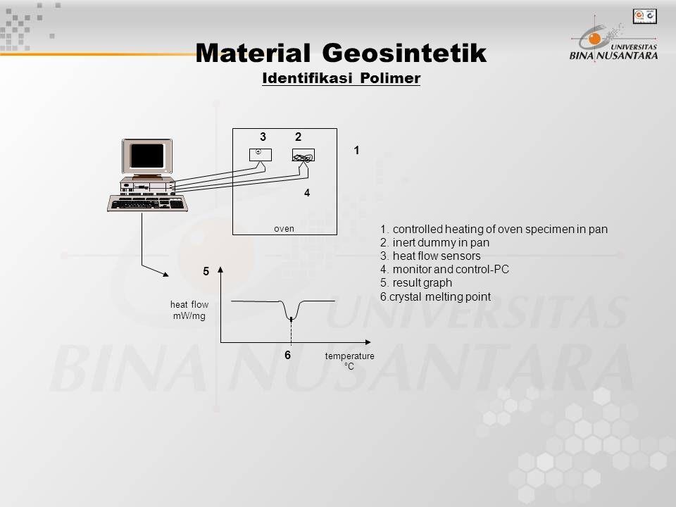 Material Geosintetik Identifikasi Polimer