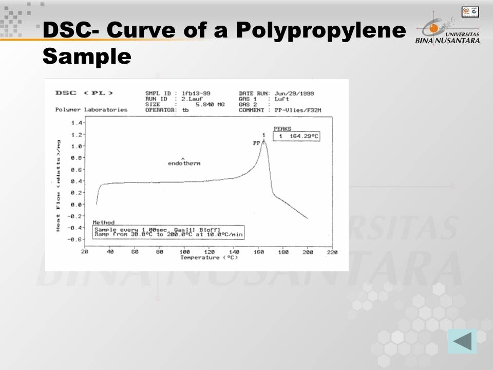DSC- Curve of a Polypropylene Sample