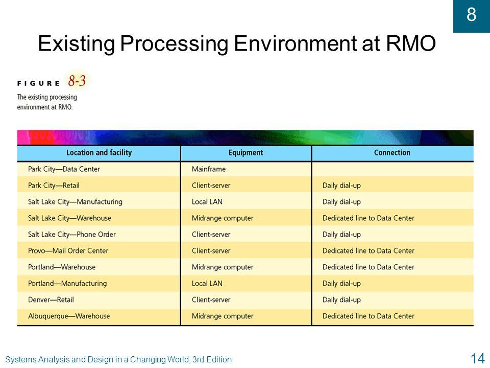 Existing Processing Environment at RMO