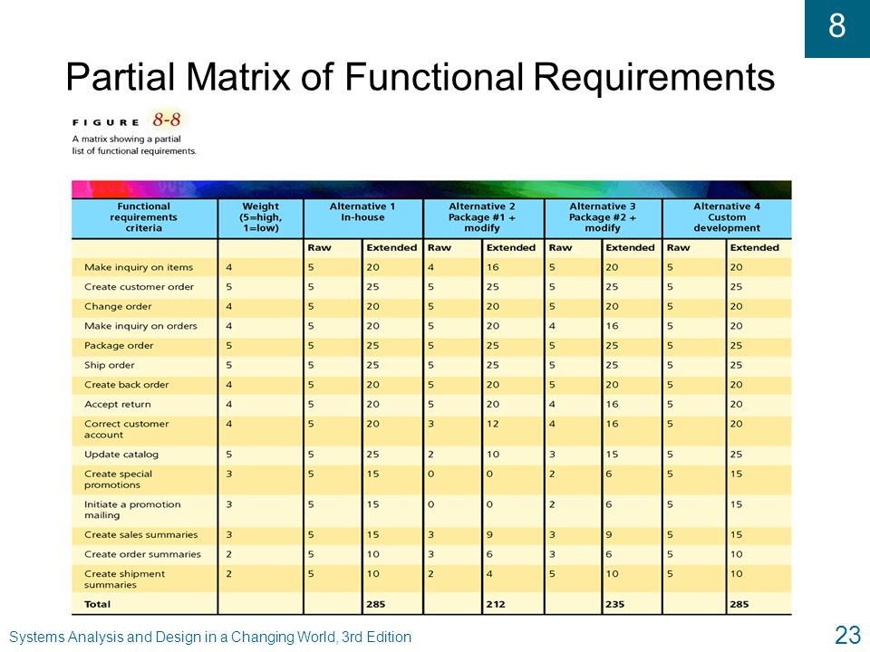 Partial Matrix of Functional Requirements