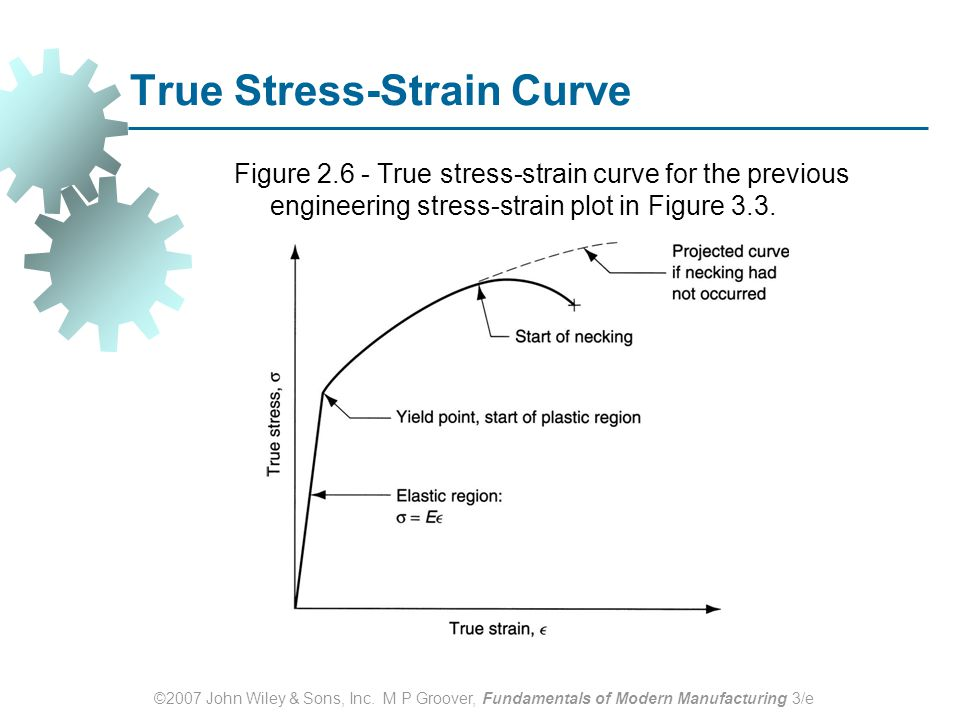True Stress-Strain Curve