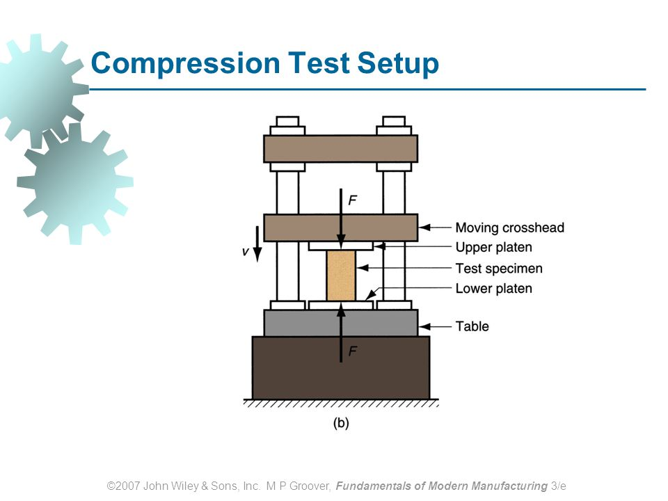 Compression Test Setup
