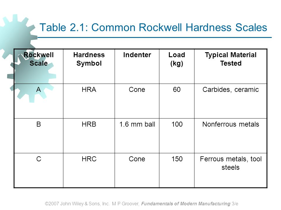 Table 2.1: Common Rockwell Hardness Scales