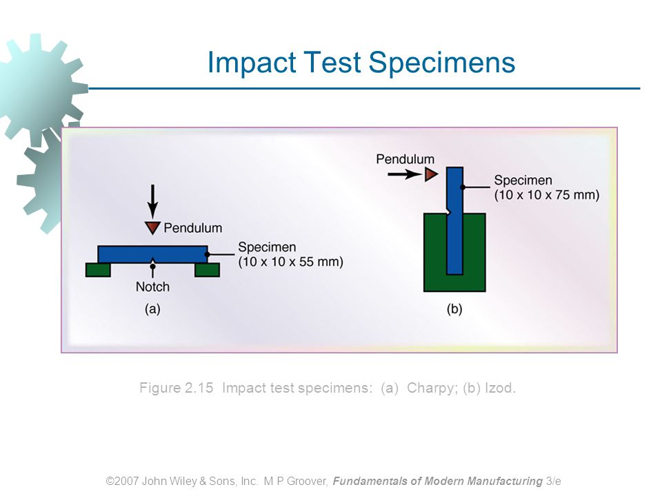 Impact Test Specimens Figure 2.15 Impact test specimens: (a) Charpy; (b) Izod.