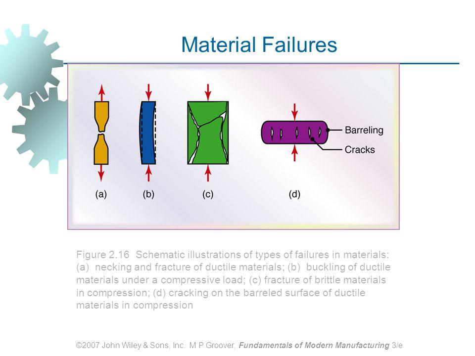 Material Failures