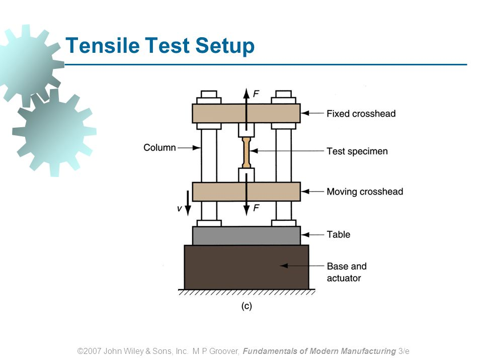 Tensile Test Setup ©2007 John Wiley & Sons, Inc.