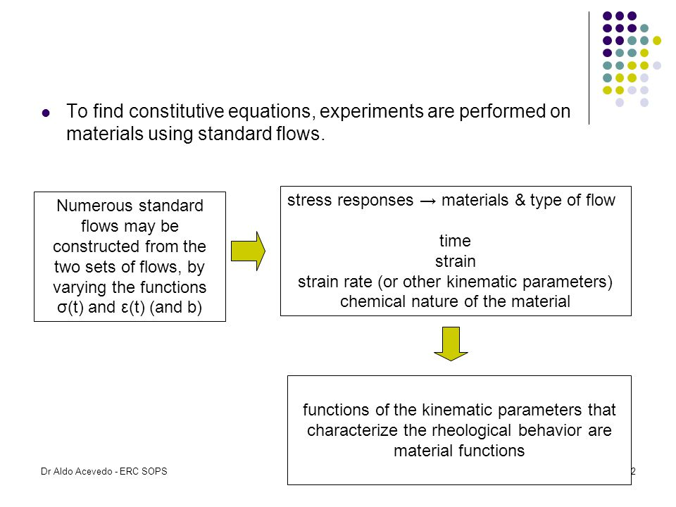 To find constitutive equations, experiments are performed on materials using standard flows.