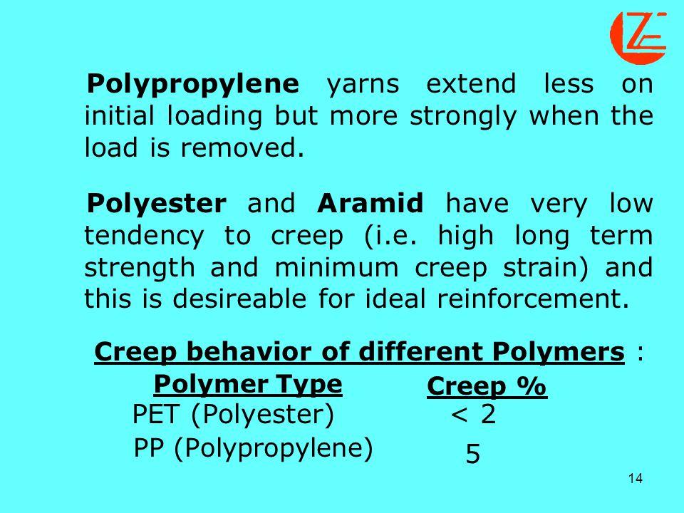 Creep behavior of different Polymers :