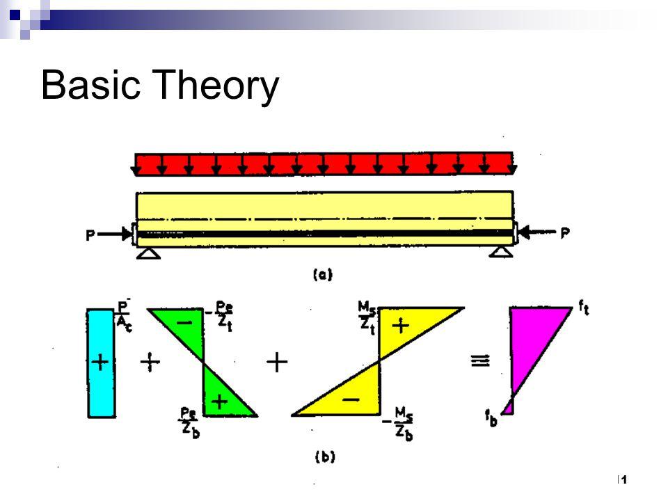 Basic Theory azlanfka/utm05/mab1053