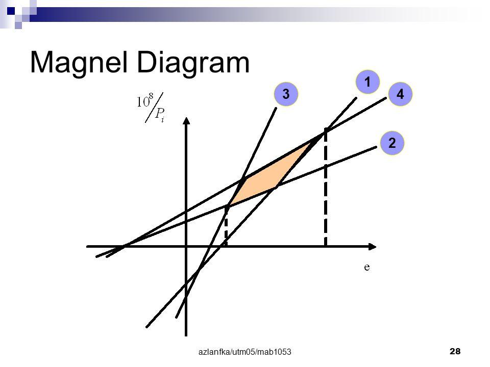 Magnel Diagram 1 3 4 2 azlanfka/utm05/mab1053