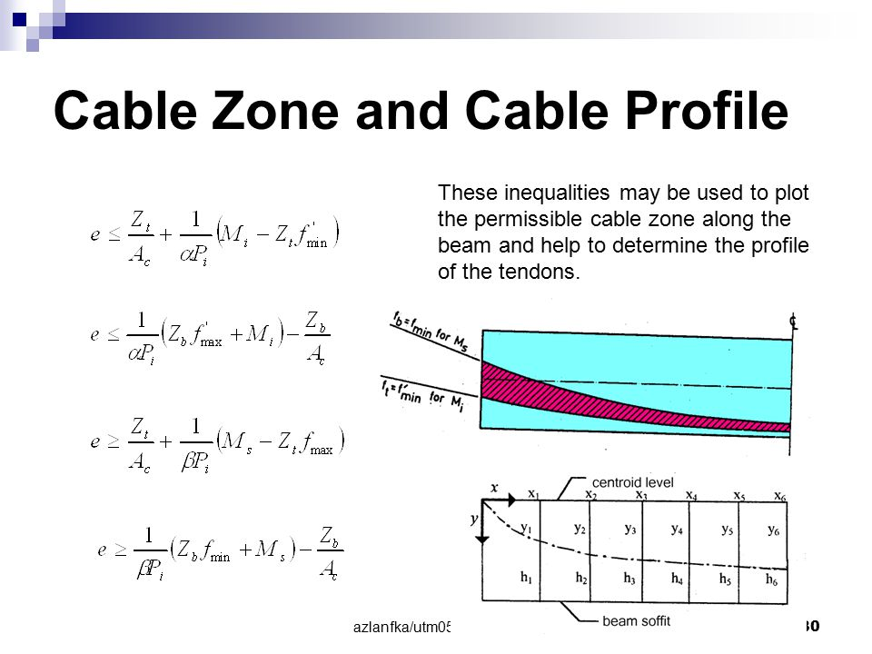 Cable Zone and Cable Profile