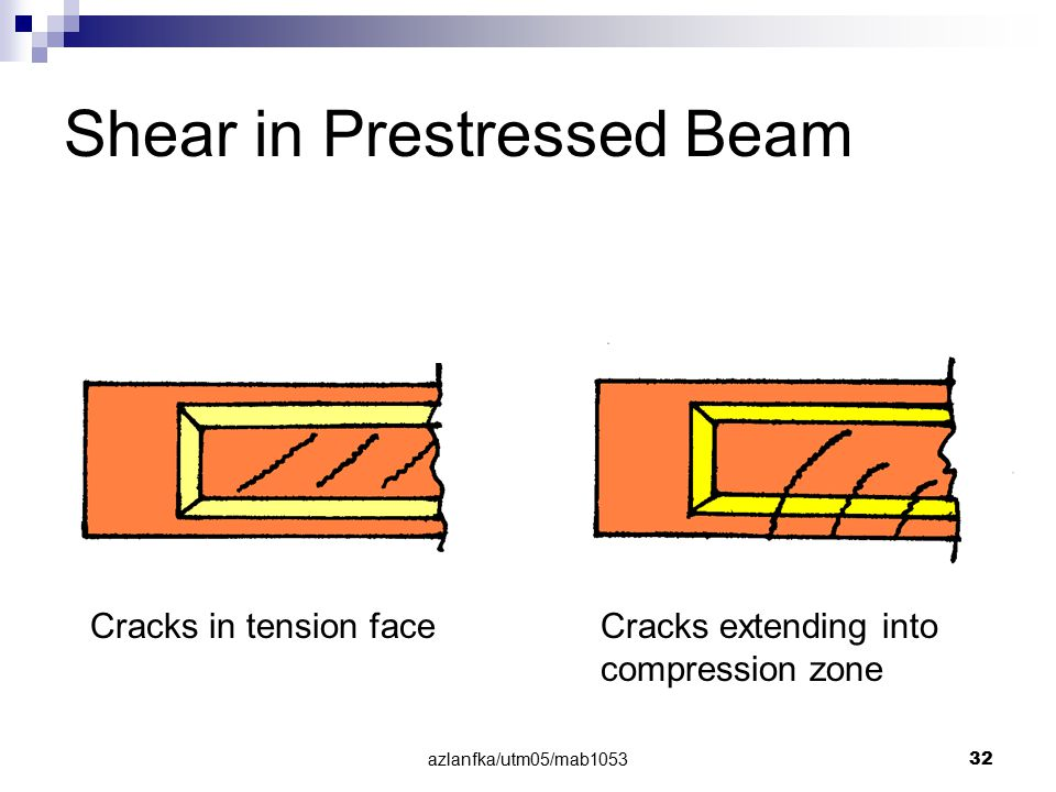 Shear in Prestressed Beam