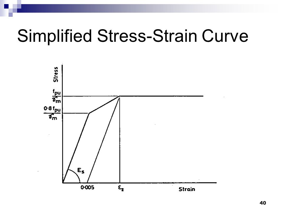 Simplified Stress-Strain Curve