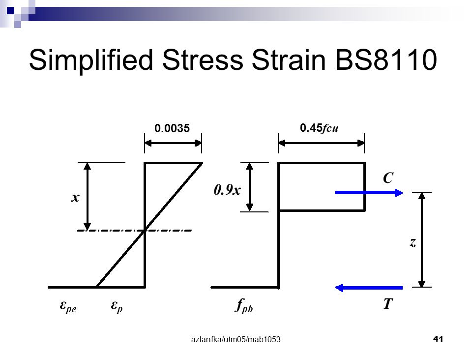 Simplified Stress Strain BS8110