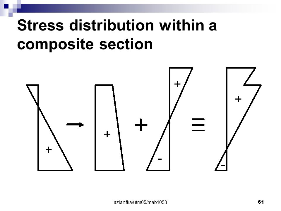 Stress distribution within a composite section
