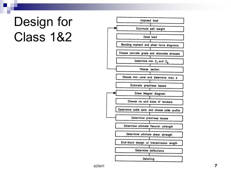 Design for Class 1&2 azlanfka/utm05/mab1053