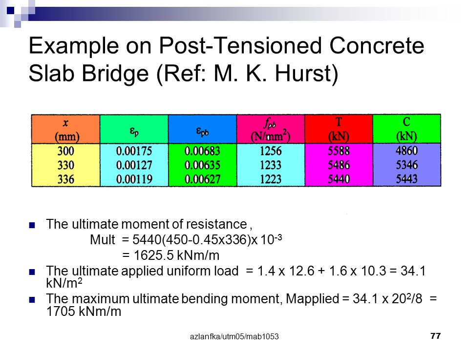 Example on Post-Tensioned Concrete Slab Bridge (Ref: M. K. Hurst)