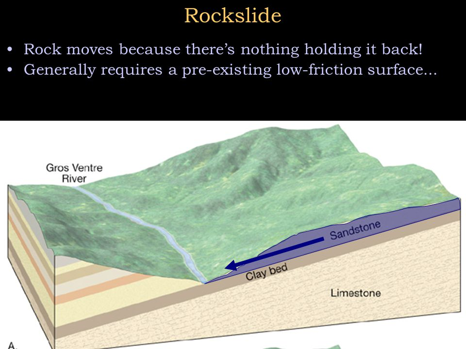 Rockslide Rock moves because there's nothing holding it back!