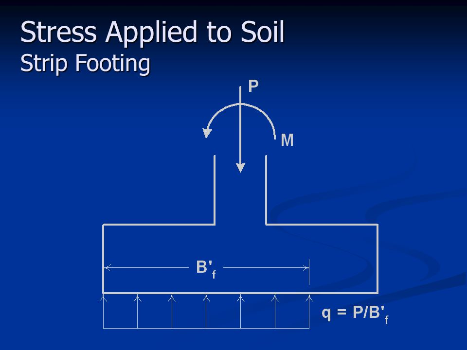 Stress Applied to Soil Strip Footing