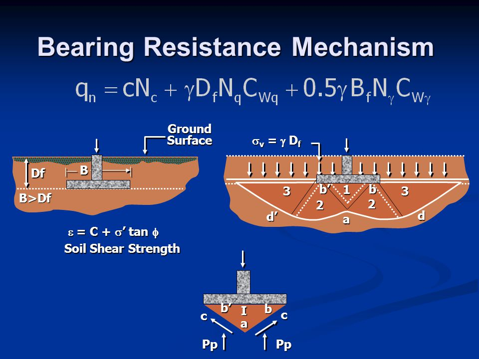 Bearing Resistance Mechanism